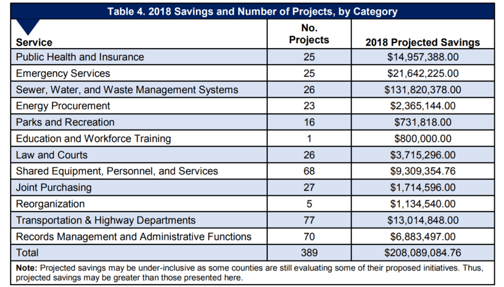 2018 CWSSI Savings and Number of Projects by Category