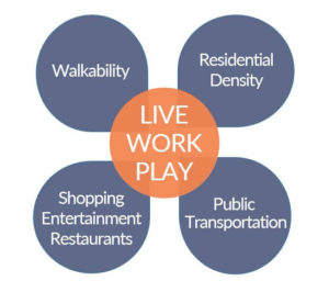 Admiral Real Estate - 18-Hour Suburbs - Live Work Play