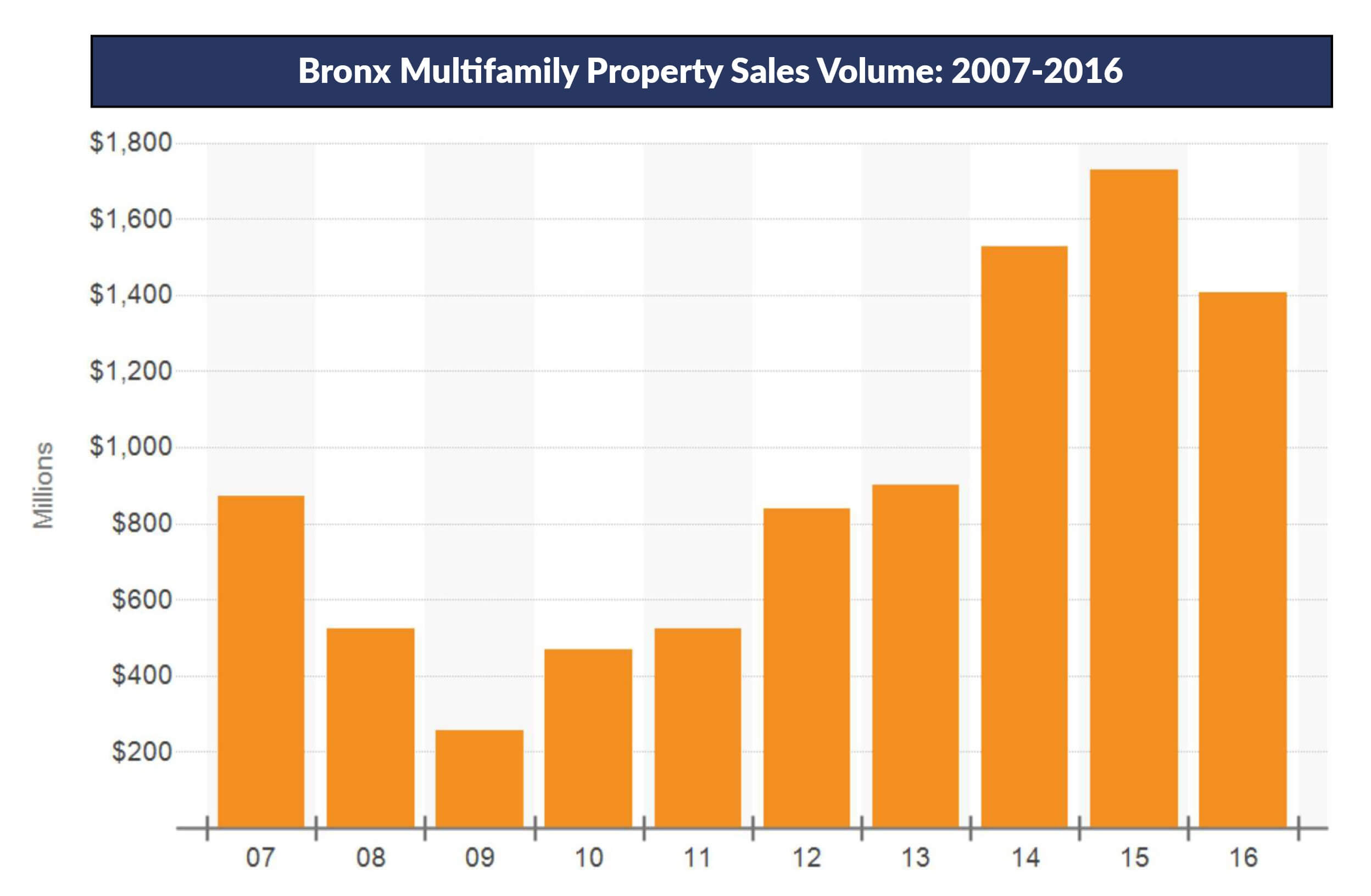 Admiral Real Estate Bronx Multifamily Sales Volume Westchester Investment Properties