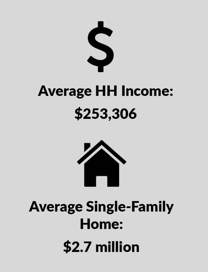 Admiral Real Estate Bronxville Real Estate Average HH Income Average Home Price