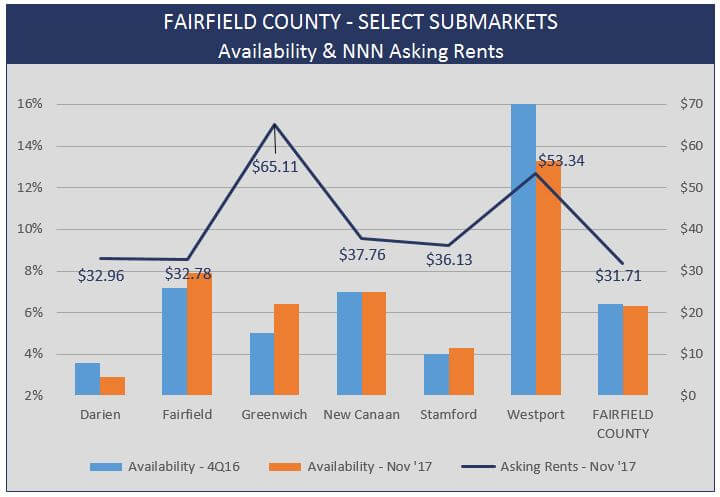 Admiral Real Estate - Fairfield County Retail Real Estate Stats