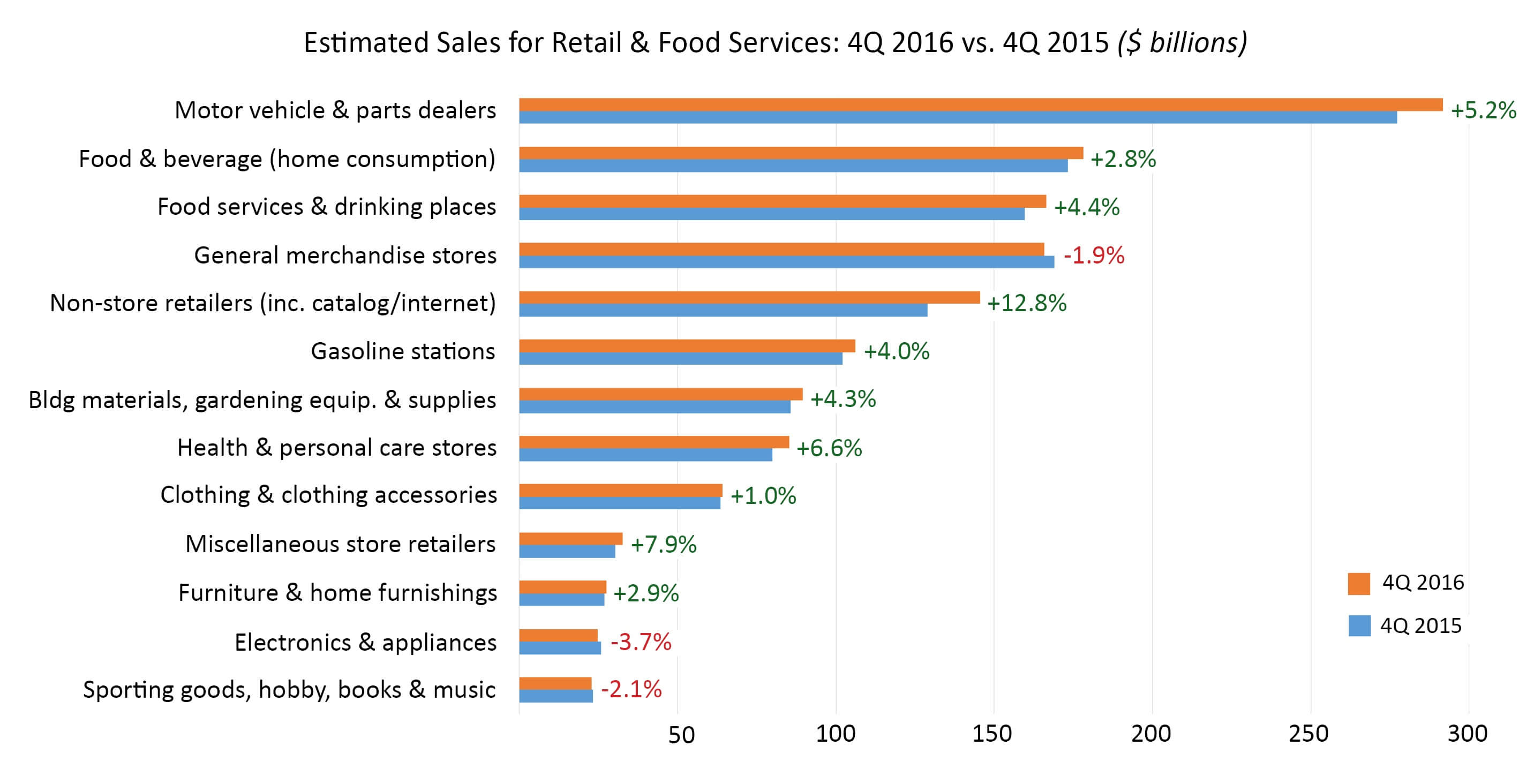 Admiral Real Estate-Holiday Retail Sales