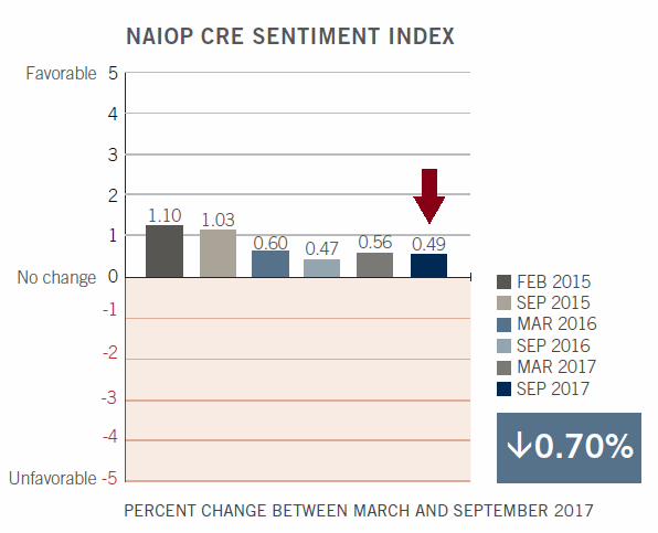 Admiral Real Estate - NAIOP Commercial Real Estate Investors Sentiment Index Survey Historical Chart