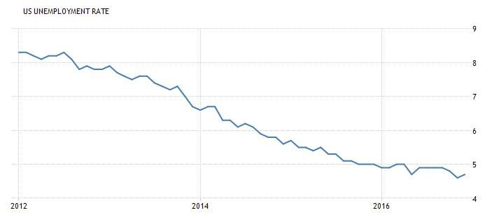 Admiral Real Estate-US Unemployment Rate