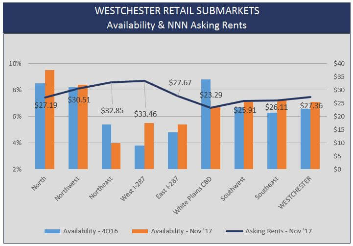 Admiral Real Estate - Westchester County Retail Real Estate Stats