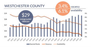 Admiral Real Estate - Westchester County Retail Rents