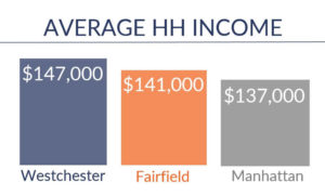 Admiral Real Estate - Westchester and Fairfield - Average Household Income