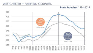 Bank Branches in Westchester and Fairfield Counties 2000-2019