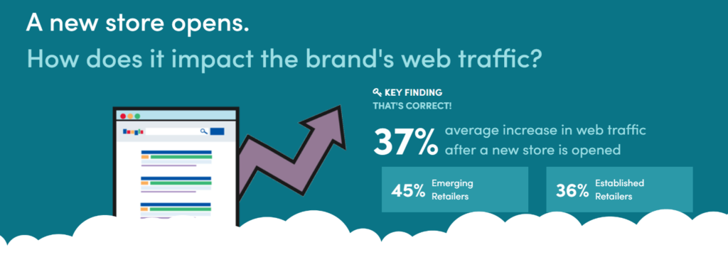 Bricks + Clicks - Increase in Web Traffic