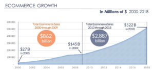 E-Commerce Growth 2000-2018 - Admiral Real Estate