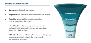 ICSC The Halo Report - Metrics of Brand Health