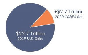 National Debt Pie Chart - Admiral Real Estate