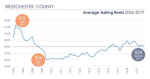Retail Leasing - Average Asking Rents in Westchester County 2006-2019