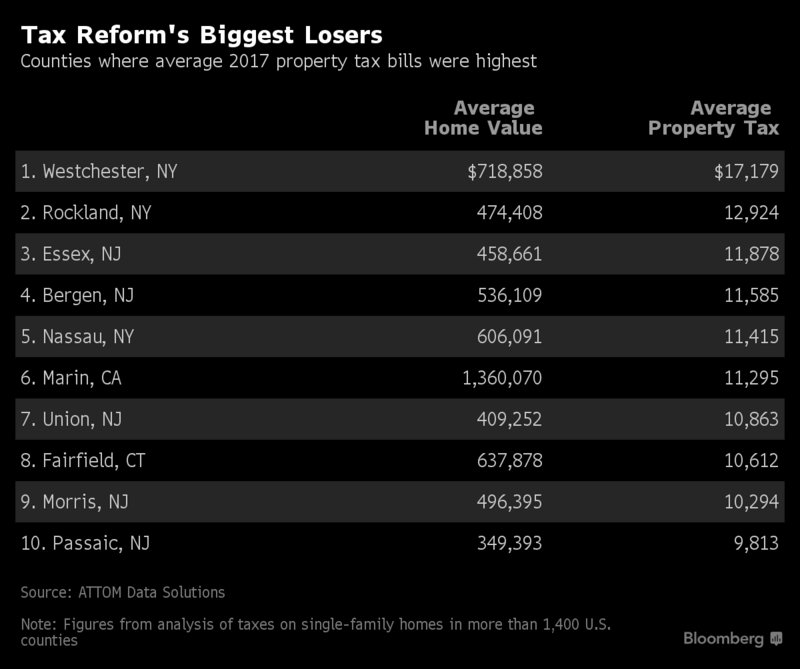 Tax Reform's Biggest Losers - Westchester Property Taxes