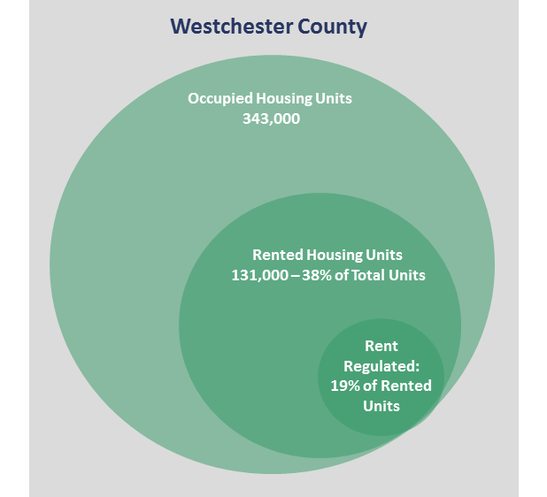 Admiral Real Estate - Westchester Rent Regulation Infographic