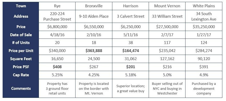 Admiral Real Estate Notable Westchester Multifamily Property Sales