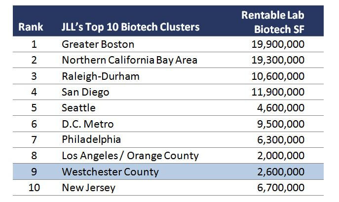 Admiral Real Estate Westchester Office Space JLL Top Biotech Clusters Chart