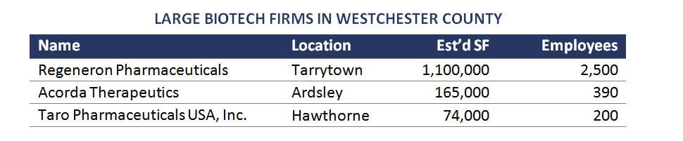 Admiral Real Estate Westchester Office Space Large Biotech Firms in Westchester County