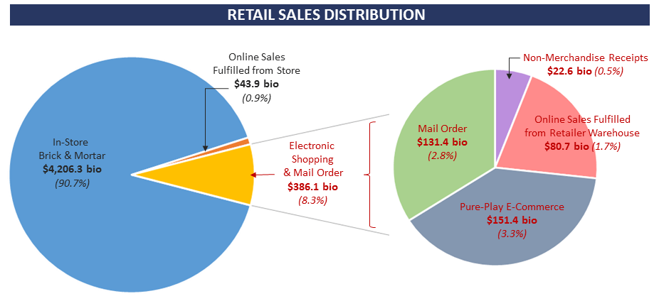 Admiral Real Estate ICSC Research Retail Sales Distribution and E commerce