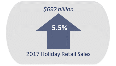 Admiral Real Estate - Holiday Retail Sales 2017