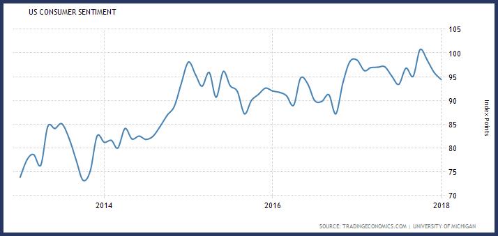 US Consumer Confidence 2013-2018