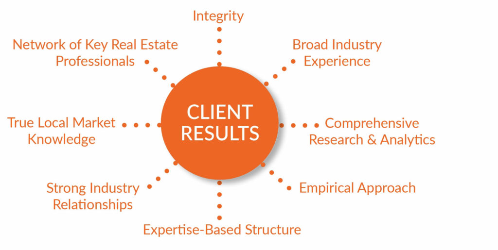 Admiral Real Estate Services - Client Results