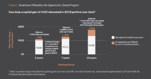 EIG Infographic - OZ vs Standard Investment